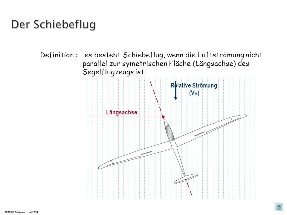 CORDIER Guillaume CORDIER Guillaume – mai 2004 Relative Strömung (V R ) Längsachse Kurs der Flug ist symetrisch, wenn die Luftströmung parallel zur sy