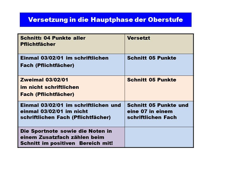 1.Schriftliche Fächer Stunden  Deutsch4  1.und 2.