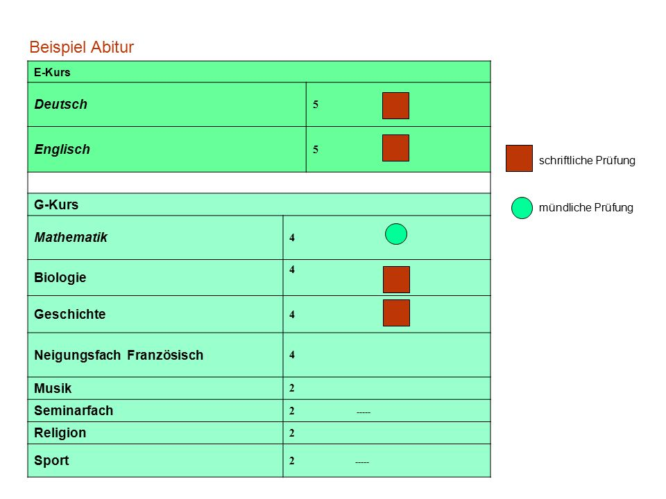 Beispiel Abitur E-Kurs Deutsch 5 Englisch 5 G-Kurs Mathematik 4 Biologie 4 Geschichte 4 Neigungsfach Französisch 4 Musik 2 Seminarfach 2 ----- Religio