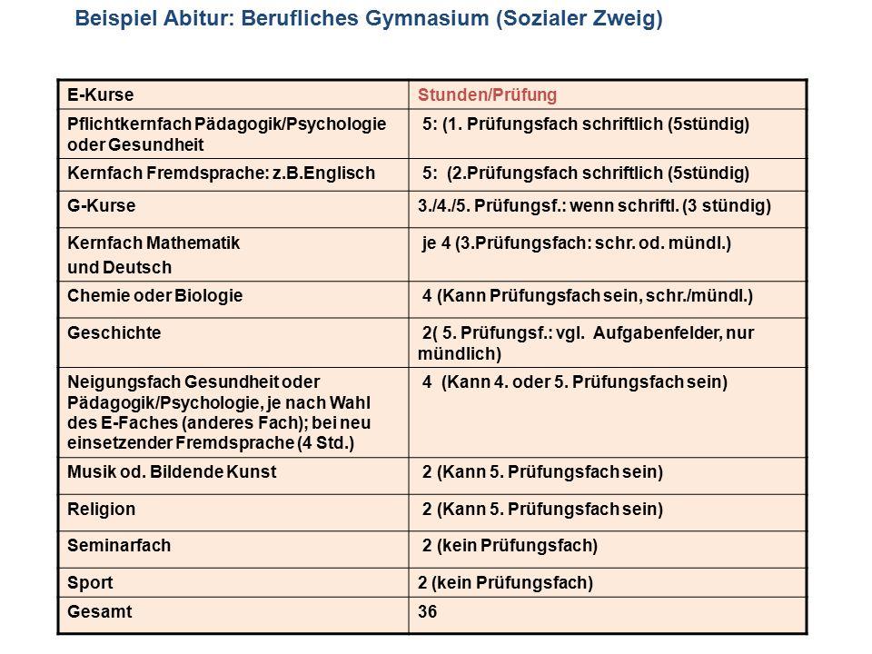 Beispiel Abitur: Berufliches Gymnasium (Sozialer Zweig) E-KurseStunden/Prüfung Pflichtkernfach Pädagogik/Psychologie oder Gesundheit 5: (1. Prüfungsfa