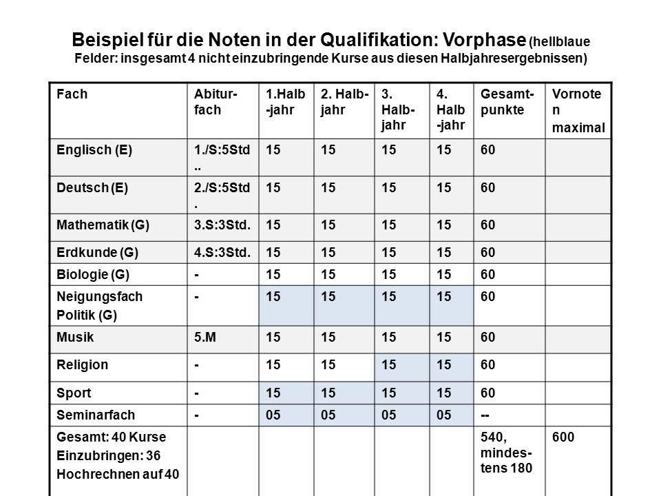 Beispiel für die Noten in der Qualifikation: Vorphase (hellblaue Felder: insgesamt 4 nicht einzubringende Kurse aus diesen Halbjahresergebnissen) Fach