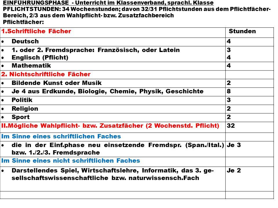 1.Schriftliche Fächer Stunden  Deutsch4  1. oder 2. Fremdsprache: Französisch, oder Latein  Englisch (Pflicht) 3434  Mathematik4 2. Nichtschriftli