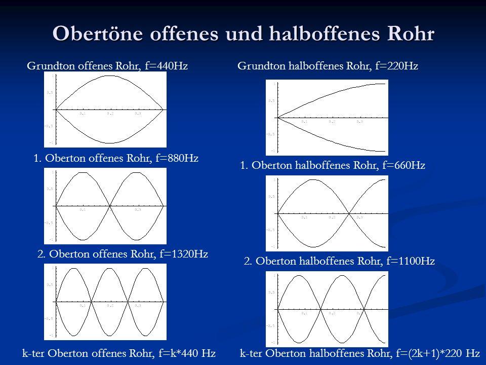 Obertöne offenes und halboffenes Rohr Grundton offenes Rohr, f=440HzGrundton halboffenes Rohr, f=220Hz 1.