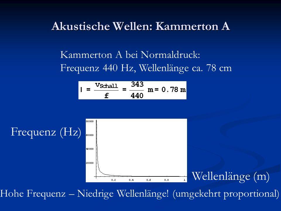 Akustische Wellen: Kammerton A Kammerton A bei Normaldruck: Frequenz 440 Hz, Wellenlänge ca.