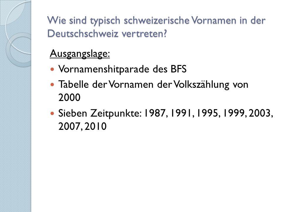 Wie sind typisch schweizerische Vornamen in der Deutschschweiz vertreten.