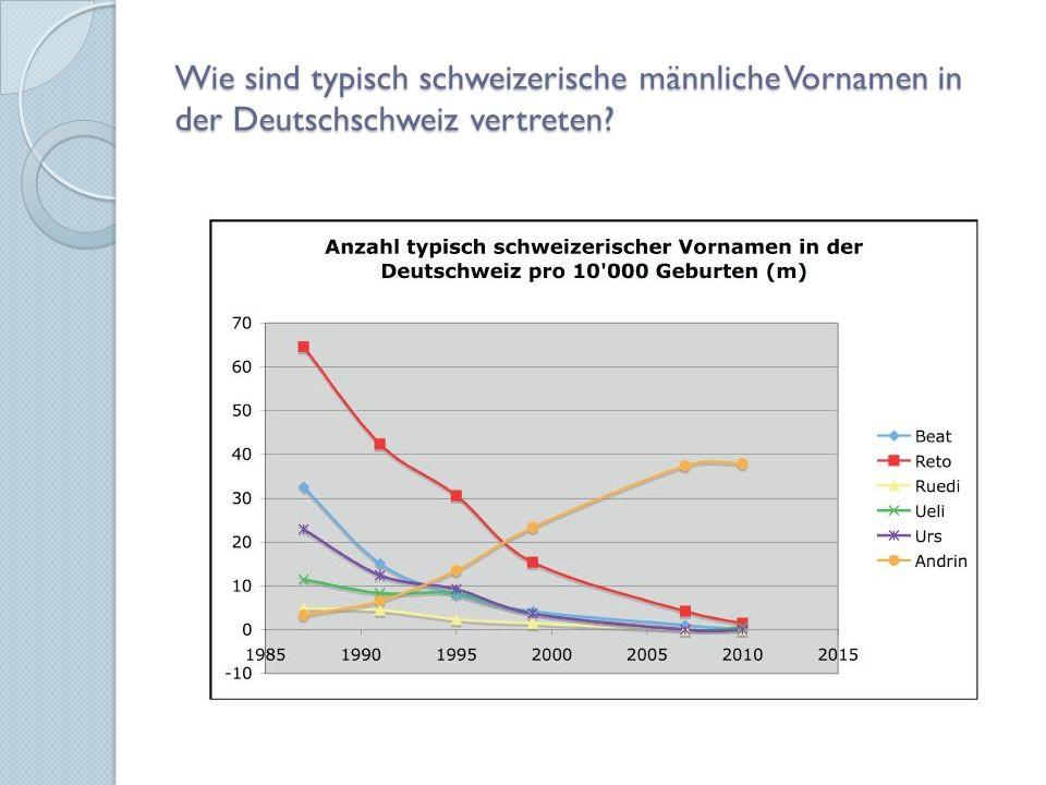 Wie sind typisch schweizerische männliche Vornamen in der Deutschschweiz vertreten?