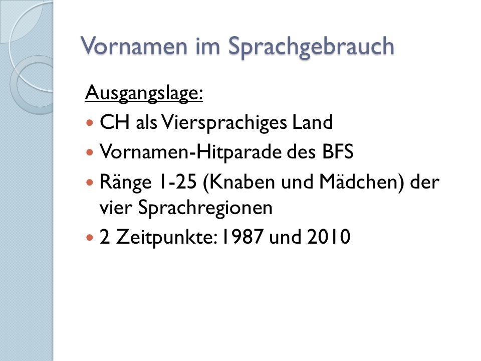 Vornamen im Sprachgebrauch Ausgangslage: CH als Viersprachiges Land Vornamen-Hitparade des BFS Ränge 1-25 (Knaben und Mädchen) der vier Sprachregionen 2 Zeitpunkte: 1987 und 2010