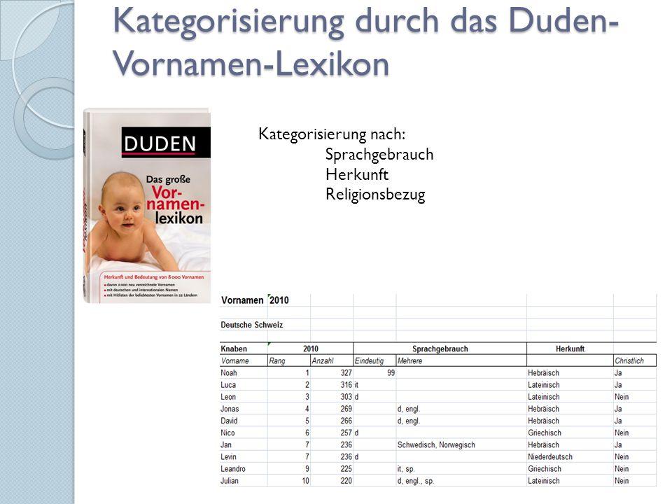 Kategorisierung durch das Duden- Vornamen-Lexikon Kategorisierung nach: Sprachgebrauch Herkunft Religionsbezug