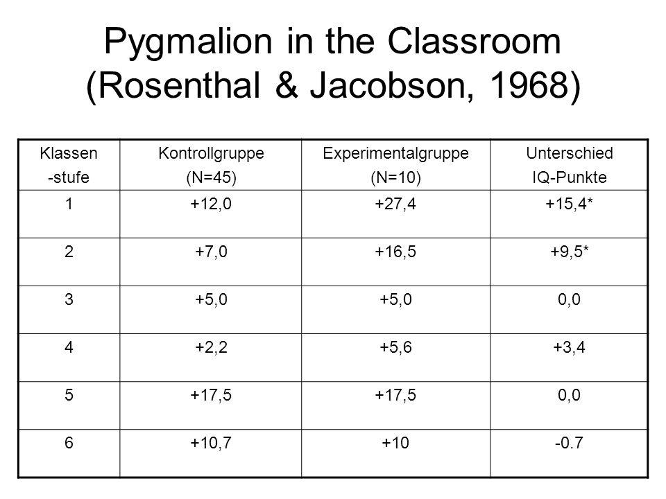 Pygmalion in the Classroom (Rosenthal & Jacobson, 1968) Klassen -stufe Kontrollgruppe (N=45) Experimentalgruppe (N=10) Unterschied IQ-Punkte 1+12,0+27,4+15,4* 2+7,0+16,5+9,5* 3+5,0 0,0 4+2,2+5,6+3,4 5+17,5 0,0 6+10,7+10-0.7