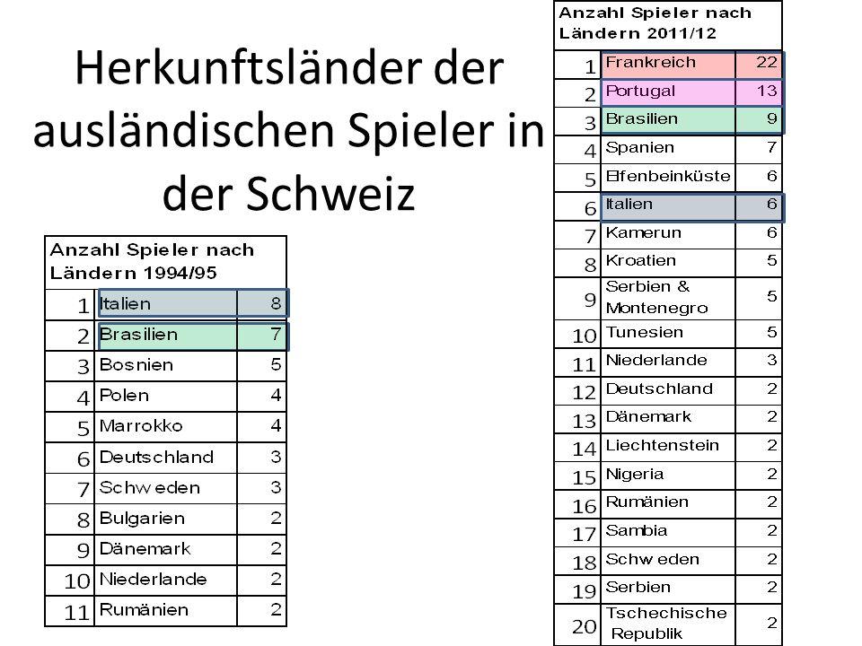 Herkunftsländer der ausländischen Spieler in der Schweiz