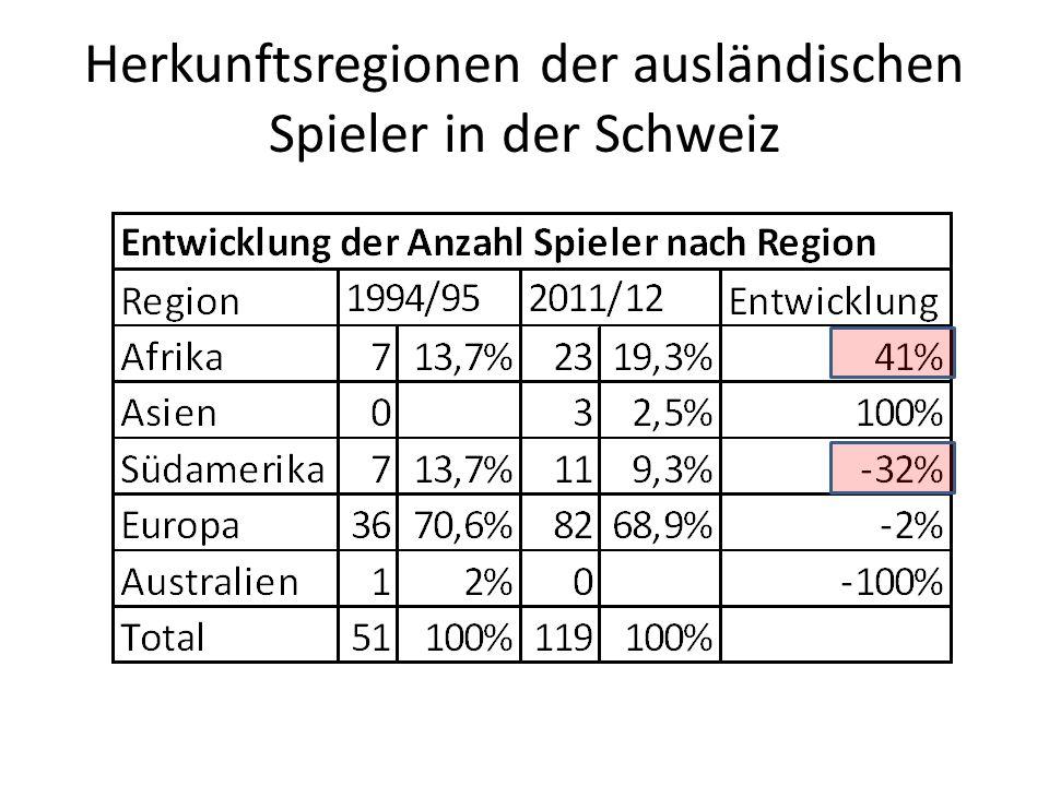 Herkunftsregionen der ausländischen Spieler in der Schweiz