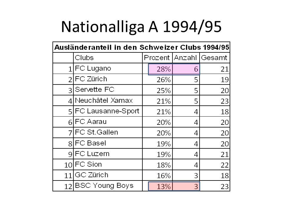 Nationalliga A 1994/95