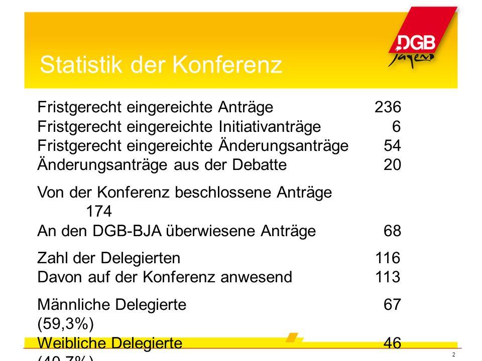 2 Statistik der Konferenz Fristgerecht eingereichte Anträge 236 Fristgerecht eingereichte Initiativanträge 6 Fristgerecht eingereichte Änderungsanträge 54 Änderungsanträge aus der Debatte 20 Von der Konferenz beschlossene Anträge 174 An den DGB-BJA überwiesene Anträge 68 Zahl der Delegierten116 Davon auf der Konferenz anwesend113 Männliche Delegierte 67 (59,3%) Weibliche Delegierte 46 (40,7%)