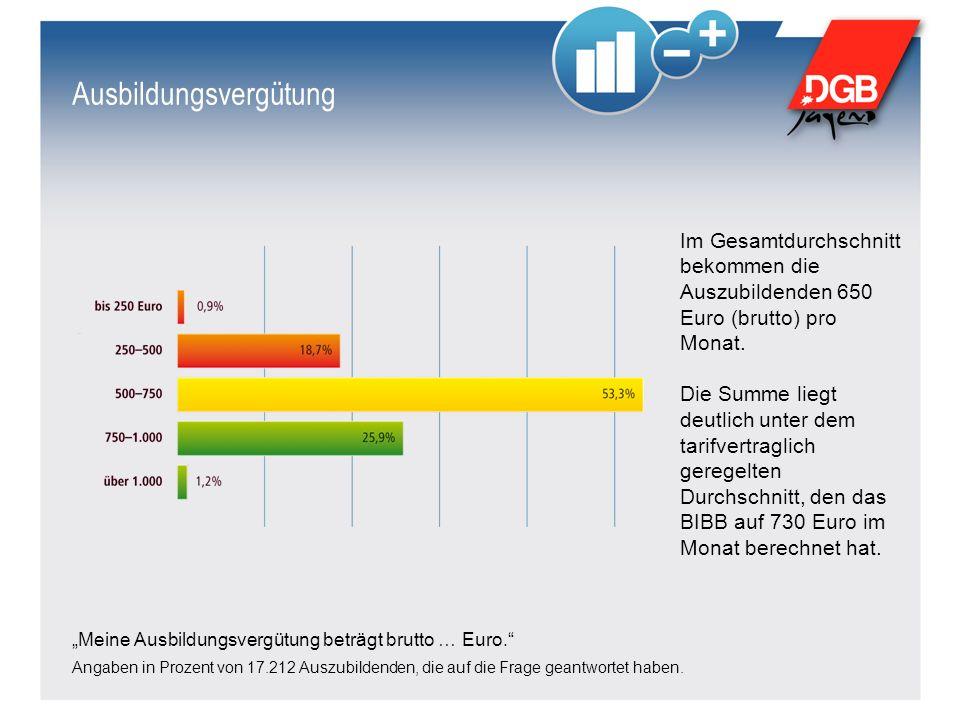 """Ausbildungsvergütung """"Meine Ausbildungsvergütung beträgt brutto … Euro. Angaben in Prozent von 17.212 Auszubildenden, die auf die Frage geantwortet haben."""