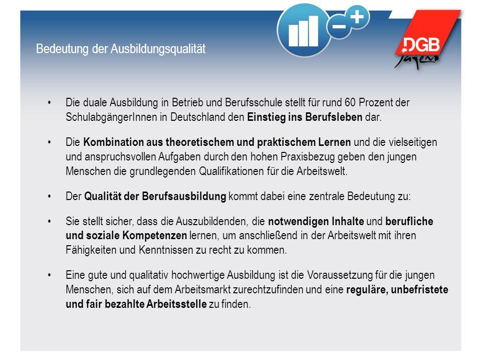 Bedeutung der Ausbildungsqualität Die duale Ausbildung in Betrieb und Berufsschule stellt für rund 60 Prozent der SchulabgängerInnen in Deutschland de