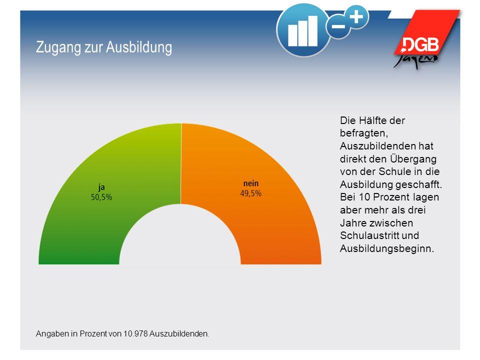 Zugang zur Ausbildung Angaben in Prozent von 10.978 Auszubildenden.