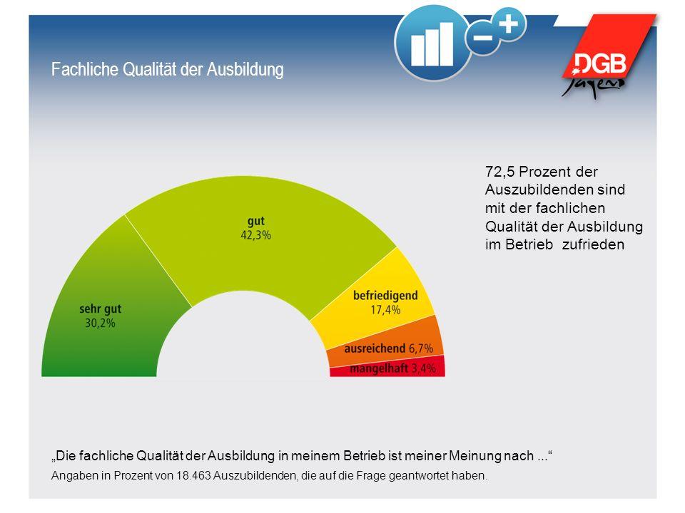 """Fachliche Qualität der Ausbildung """"Die fachliche Qualität der Ausbildung in meinem Betrieb ist meiner Meinung nach..."""" Angaben in Prozent von 18.463 A"""