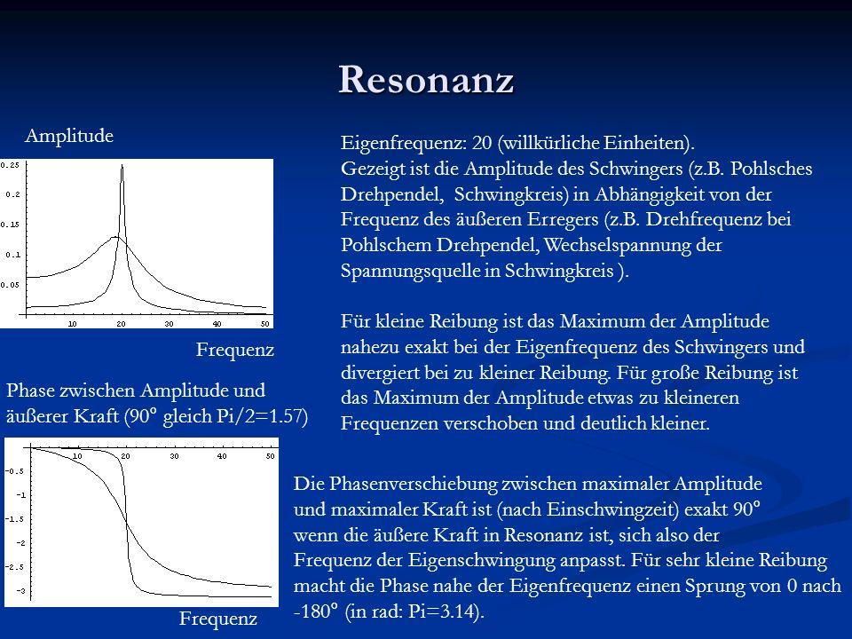 Resonanz Amplitude Frequenz Phase zwischen Amplitude und äußerer Kraft (90° gleich Pi/2=1.57) Eigenfrequenz: 20 (willkürliche Einheiten).