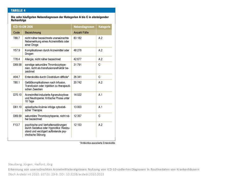 Stausberg, Jürgen; Hasford, Jörg Erkennung von unerwünschten Arzneimittelereignissen: Nutzung von ICD-10-codierten Diagnosen in Routinedaten von Krankenhäusern Dtsch Arztebl Int 2010; 107(3): 23-9; DOI: 10.3238/arztebl.2010.0023