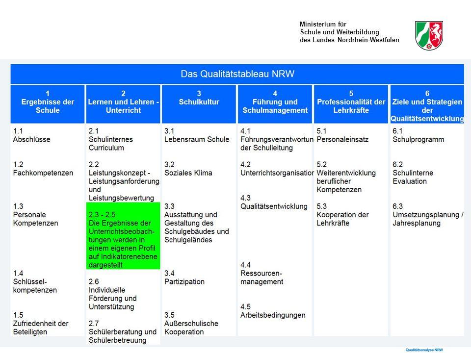 Ministerium für Schule und Weiterbildung des Landes Nordrhein-Westfalen Qualitätsbereiche, -aspekte und -kriterien In den Darstellungen sind die verpflichtenden Prüfkriterien markiert.