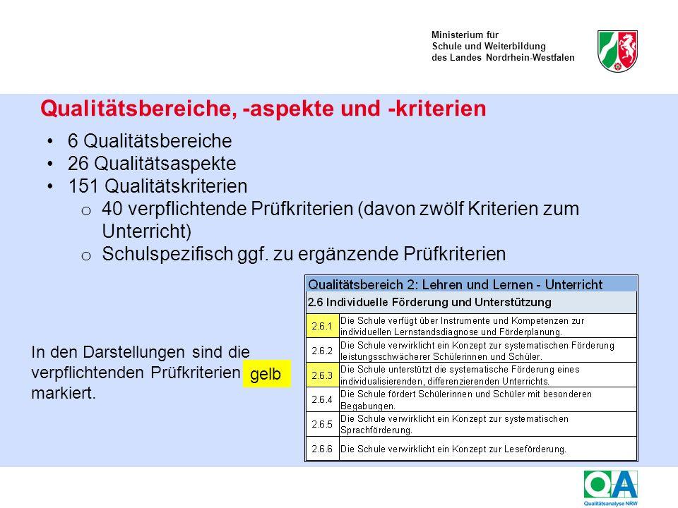 Ministerium für Schule und Weiterbildung des Landes Nordrhein-Westfalen Kriterien des Qualitätsaspekts 6.2