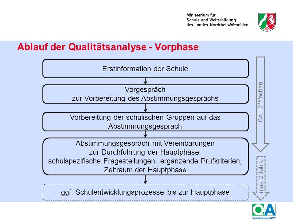 Ministerium für Schule und Weiterbildung des Landes Nordrhein-Westfalen Ablauf der Qualitätsanalyse - Vorphase Erstinformation der Schule Vorgespräch zur Vorbereitung des Abstimmungsgesprächs Abstimmungsgespräch mit Vereinbarungen zur Durchführung der Hauptphase; schulspezifische Fragestellungen, ergänzende Prüfkriterien, Zeitraum der Hauptphase Ca.