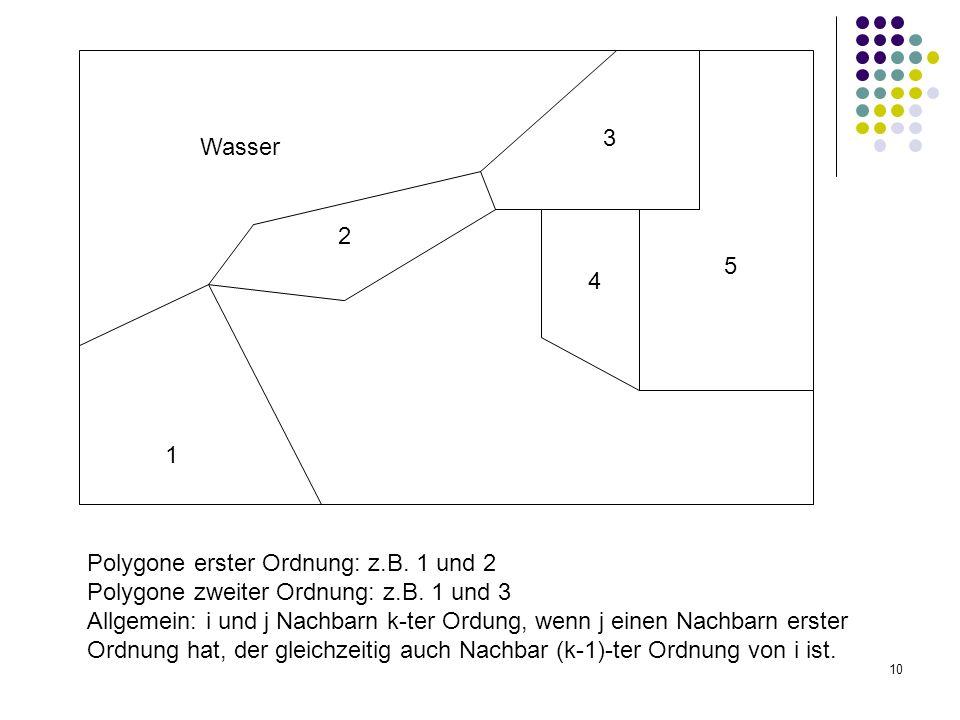 10 1 2 3 4 5 Wasser Polygone erster Ordnung: z.B. 1 und 2 Polygone zweiter Ordnung: z.B. 1 und 3 Allgemein: i und j Nachbarn k-ter Ordung, wenn j eine