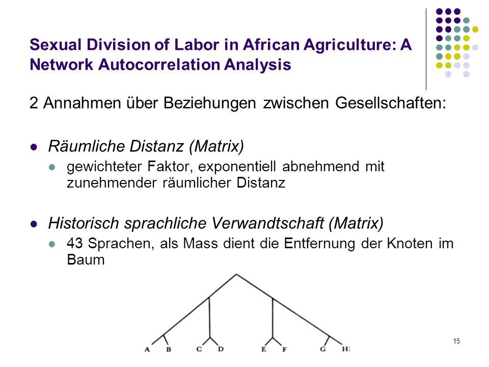 15 Sexual Division of Labor in African Agriculture: A Network Autocorrelation Analysis 2 Annahmen über Beziehungen zwischen Gesellschaften: Räumliche