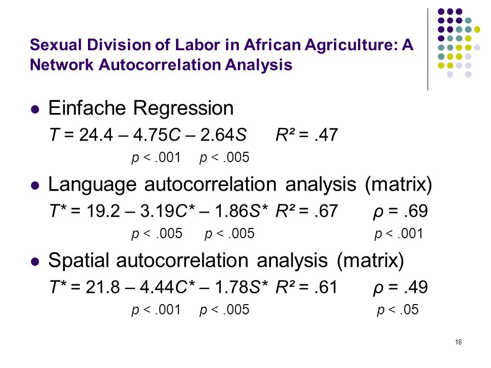 18 Sexual Division of Labor in African Agriculture: A Network Autocorrelation Analysis Einfache Regression T = 24.4 – 4.75C – 2.64SR² =.47 p <.001 p <