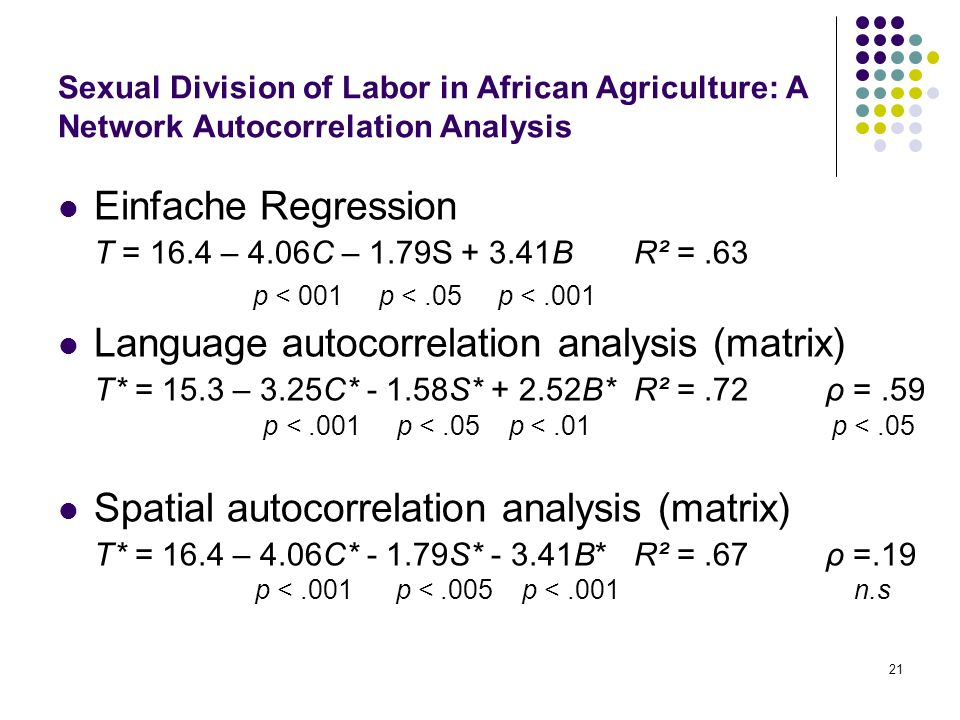 21 Sexual Division of Labor in African Agriculture: A Network Autocorrelation Analysis Einfache Regression T = 16.4 – 4.06C – 1.79S + 3.41BR² =.63 p < 001 p <.05 p <.001 Language autocorrelation analysis (matrix) T* = 15.3 – 3.25C* - 1.58S* + 2.52B* R² =.72ρ =.59 p <.001 p <.05 p <.01 p <.05 Spatial autocorrelation analysis (matrix) T* = 16.4 – 4.06C* - 1.79S* - 3.41B*R² =.67ρ =.19 p <.001 p <.005 p <.001 n.s