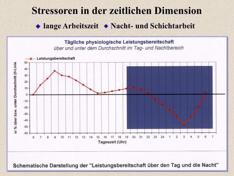 Stressoren in der zeitlichen Dimension lange Arbeitszeit Nacht- und Schichtarbeit