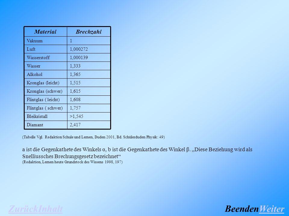 (Tabelle Vgl. Redaktion Schule und Lernen, Duden 2001, Bd.