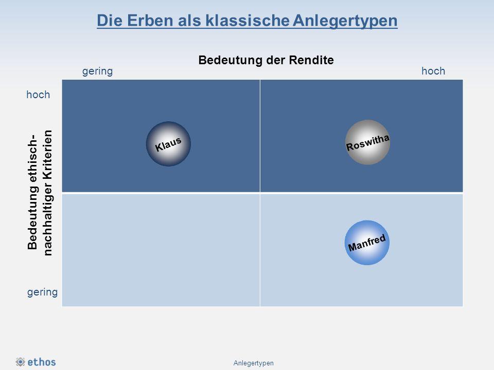 Die Erben als klassische Anlegertypen Anlegertypen Bedeutung der Rendite geringhoch gering Bedeutung ethisch- nachhaltiger Kriterien Klaus Roswitha Ma