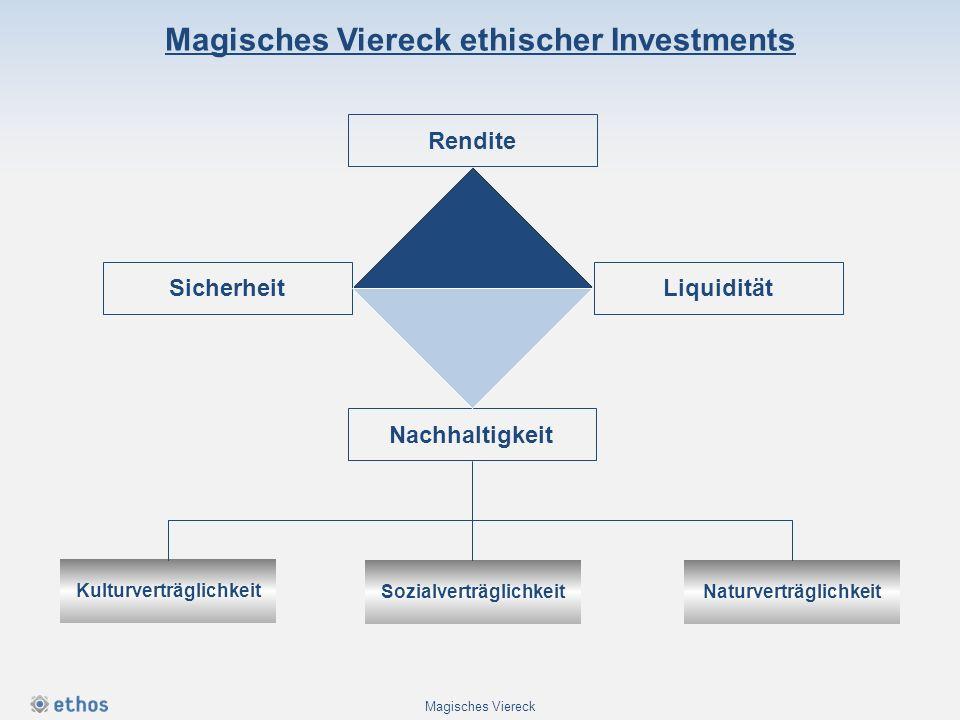 Rendite Nachhaltigkeit Kulturverträglichkeit SozialverträglichkeitNaturverträglichkeit LiquiditätSicherheit Magisches Viereck Magisches Viereck ethisc