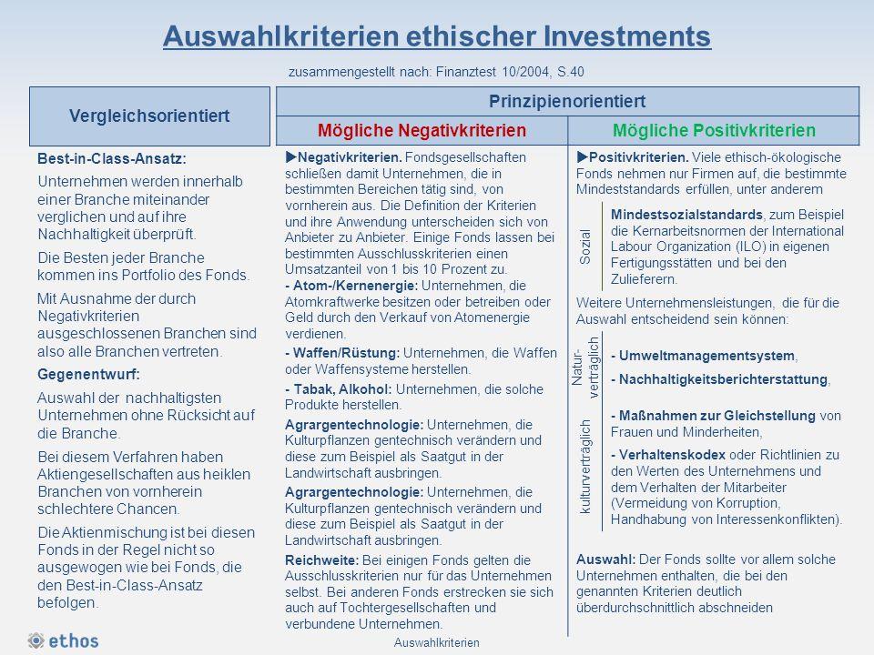 Auswahlkriterien ethischer Investments zusammengestellt nach: Finanztest 10/2004, S.40 Best-in-Class-Ansatz: Unternehmen werden innerhalb einer Branch