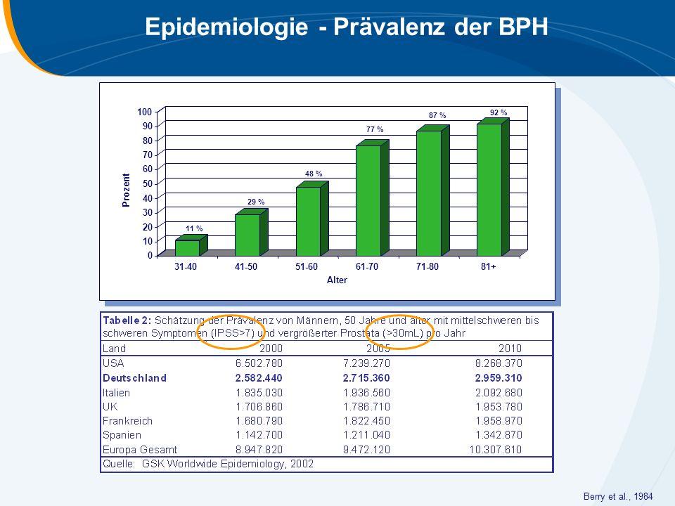 Epidemiologie - Prävalenz der BPH Berry et al., 1984 11 % 29 % 48 % 77 % 87 % 92 % 0 10 20 30 40 50 60 70 80 90 100 Prozent 31-4041-5051-6061-7071-808