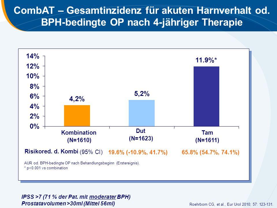 CombAT – Gesamtinzidenz für akuten Harnverhalt od. BPH-bedingte OP nach 4-jähriger Therapie 4,2% 5,2% 11.9%* 0% 2% 4% 6% 8% 10% 12% 14% AUR od. BPH-be