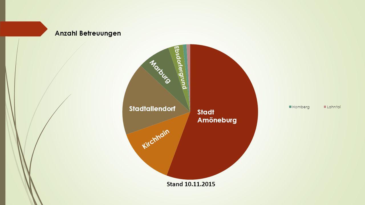 Stand 10.11.2015 Stadt Amöneburg