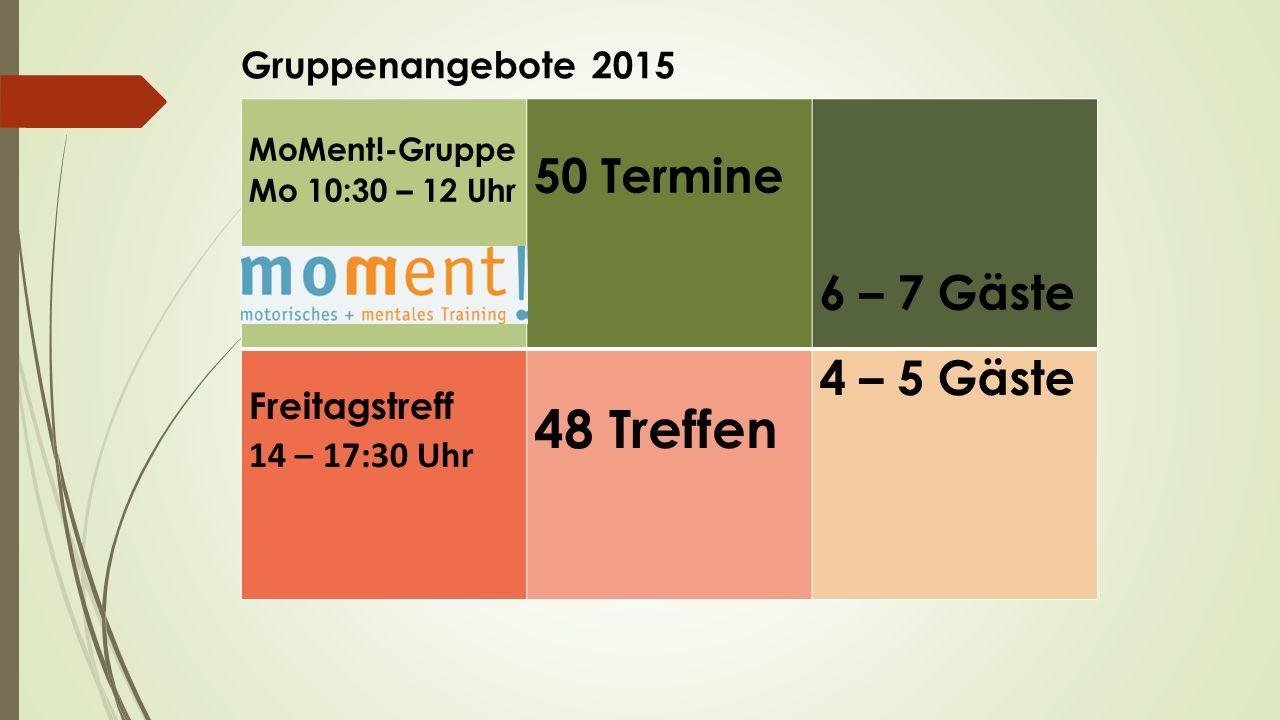 MoMent!-Gruppe Mo 10:30 – 12 Uhr 50 Termine 6 – 7 Gäste Freitagstreff 14 – 17:30 Uhr 48 Treffen 4 – 5 Gäste Gruppenangebote 2015