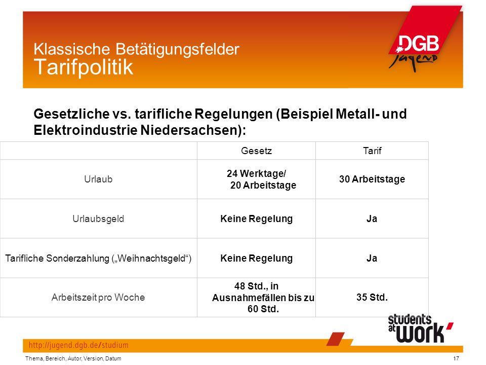 Klassische Betätigungsfelder Tarifpolitik Gesetzliche vs.