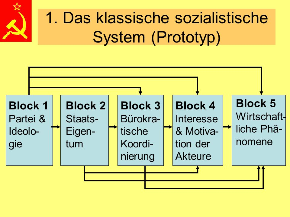 1. Das klassische sozialistische System (Prototyp) Block 1 Partei & Ideolo- gie Block 2 Staats- Eigen- tum Block 3 Bürokra- tische Koordi- nierung Blo