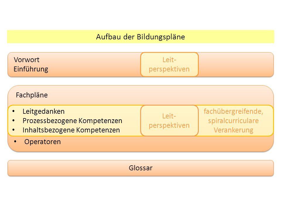 Aufbau der Bildungspläne Vorwort Einführung Vorwort Einführung Fachpläne Operatoren Fachpläne Operatoren Glossar Leitgedanken Prozessbezogene Kompetenzen Inhaltsbezogene Kompetenzen Leit- perspektiven fachübergreifende, spiralcurriculare Verankerung Leit- perspektiven