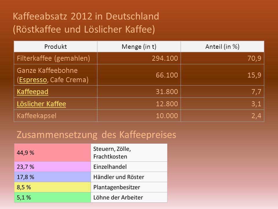 Kaffeeabsatz 2012 in Deutschland (Röstkaffee und Löslicher Kaffee) ProduktMenge (in t)Anteil (in %) Filterkaffee (gemahlen)294.10070,9 Ganze Kaffeebohne (Espresso, Cafe Crema)Espresso 66.10015,9 Kaffeepad31.8007,7 Löslicher Kaffee12.8003,1 Kaffeekapsel10.0002,4 Zusammensetzung des Kaffeepreises