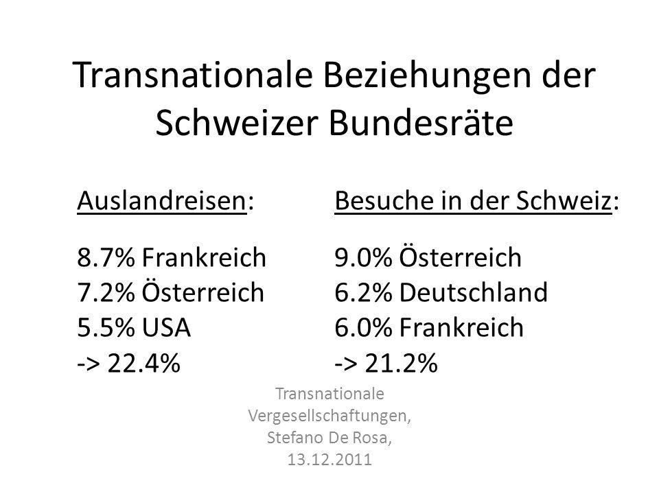 Transnationale Beziehungen der Schweizer Bundesräte Auslandreisen: Besuche in der Schweiz: 8.7% Frankreich 9.0% Österreich 7.2% Österreich 6.2% Deutschland 5.5% USA 6.0% Frankreich -> 22.4% -> 21.2% Transnationale Vergesellschaftungen, Stefano De Rosa, 13.12.2011