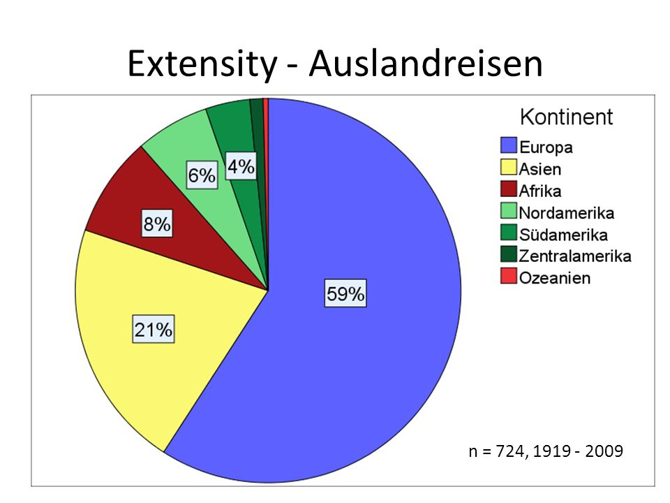 Extensity - Auslandreisen n = 724, 1919 - 2009