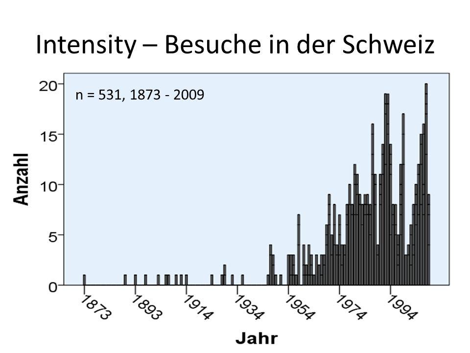 Intensity – Besuche in der Schweiz n = 531, 1873 - 2009