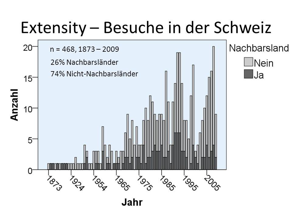 Extensity – Besuche in der Schweiz n = 468, 1873 – 2009 26% Nachbarsländer 74% Nicht-Nachbarsländer