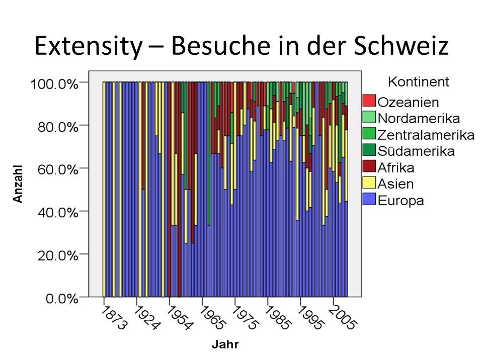 Extensity – Besuche in der Schweiz