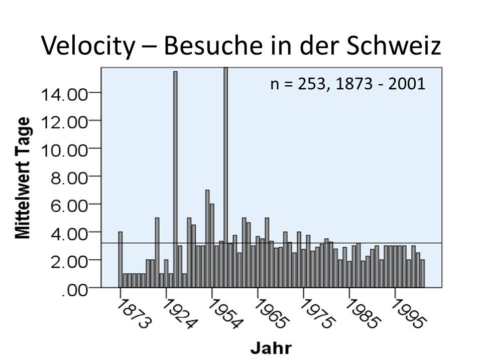 Velocity – Besuche in der Schweiz n = 253, 1873 - 2001