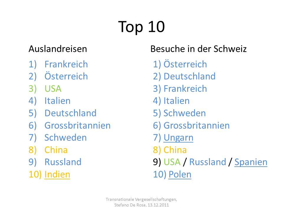 Top 10 1)Frankreich 2)Österreich 3)USA 4)Italien 5)Deutschland 6)Grossbritannien 7)Schweden 8)China 9)Russland 10)Indien 1) Österreich 2) Deutschland